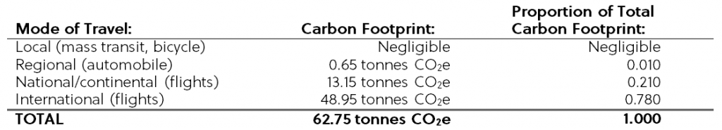 Carbon Footprint of an Event