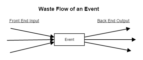 Input-Output Waste Flow of an Event